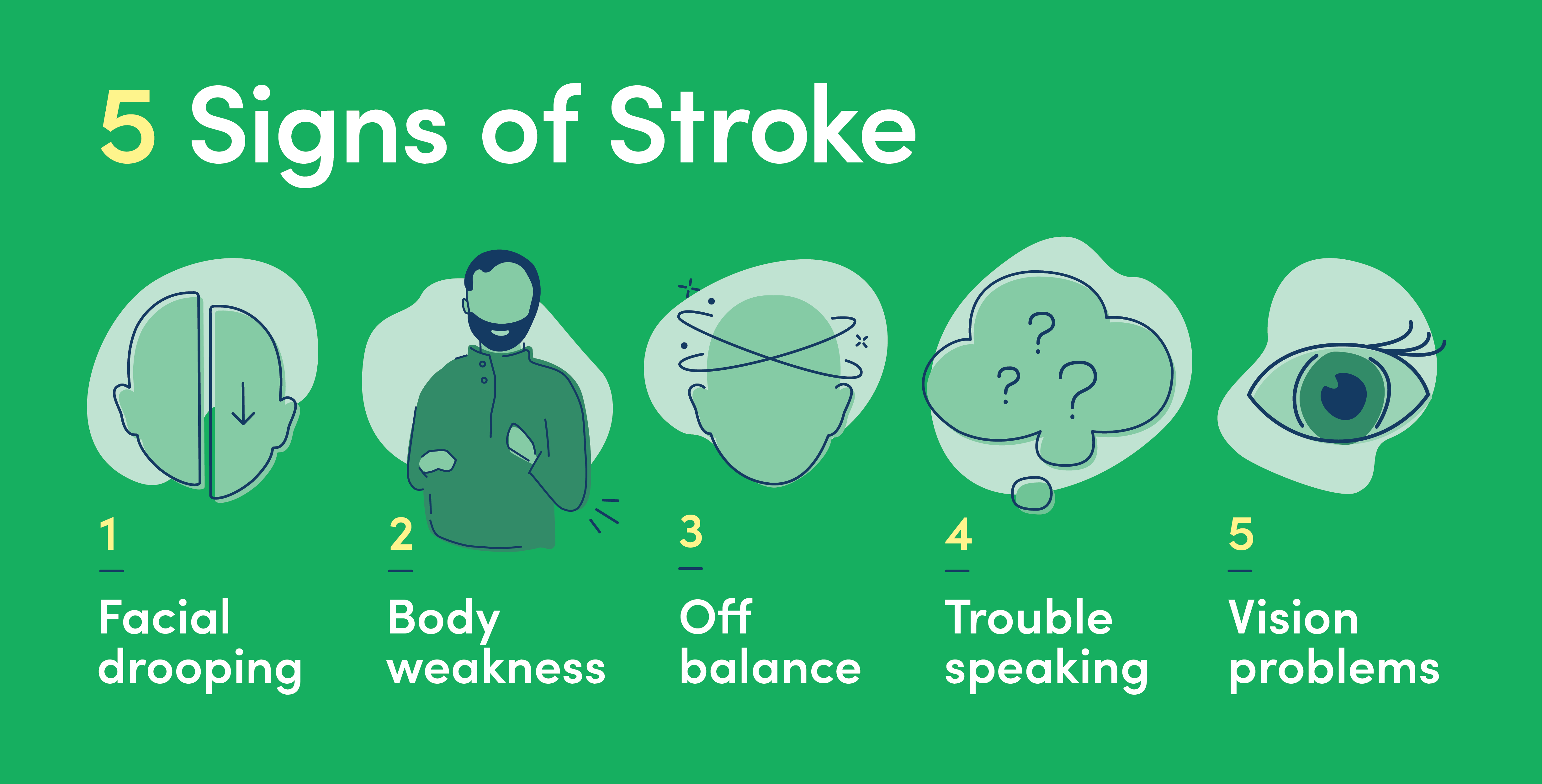 the five signs of a stroke include facial drooping, body weakness, off balance, trouble speaking, and vision problems